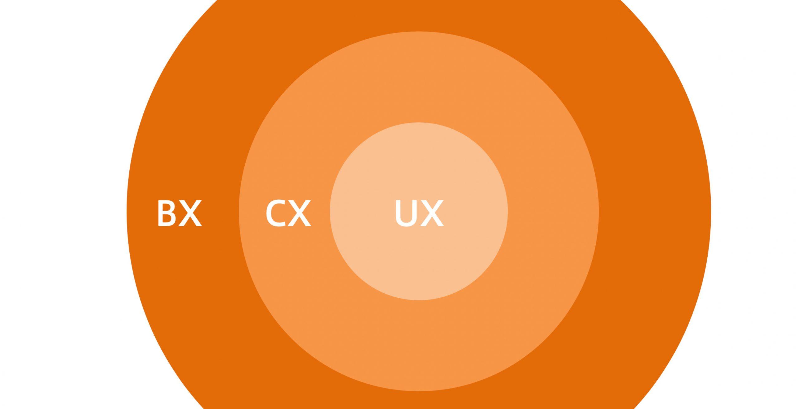 UXの上位にあるBX (Brand Experience) ブランド体験創出とは